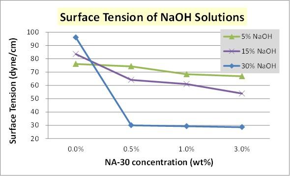 NA-30-NaOH-表張